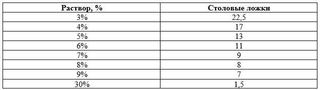 Как развести уксусную кислоту 70% до 9% уксуса таблица в ложках