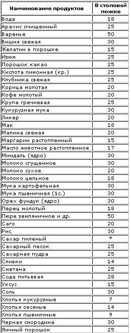 Вес продуктов в столовых ложках таблица