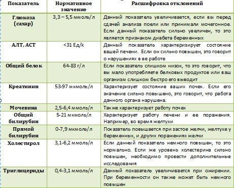 Биохимический анализ у беременных норма в таблице