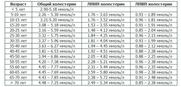 Холестерин в крови норма у женщин по возрасту таблица