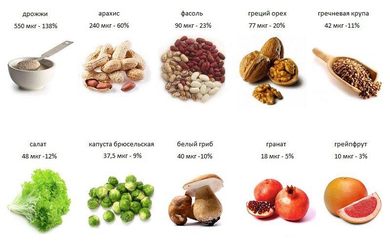Фолиевая кислота в каких продуктах содержится больше всего