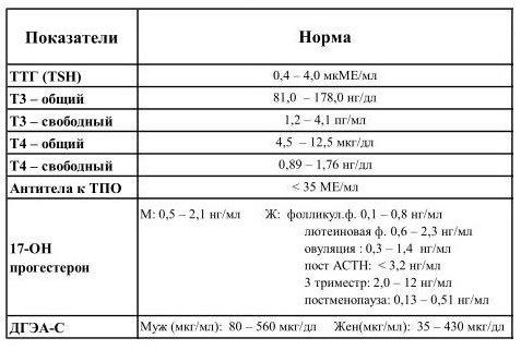 Анализы на гормоны щитовидной железы: норма у женщин в таблице
