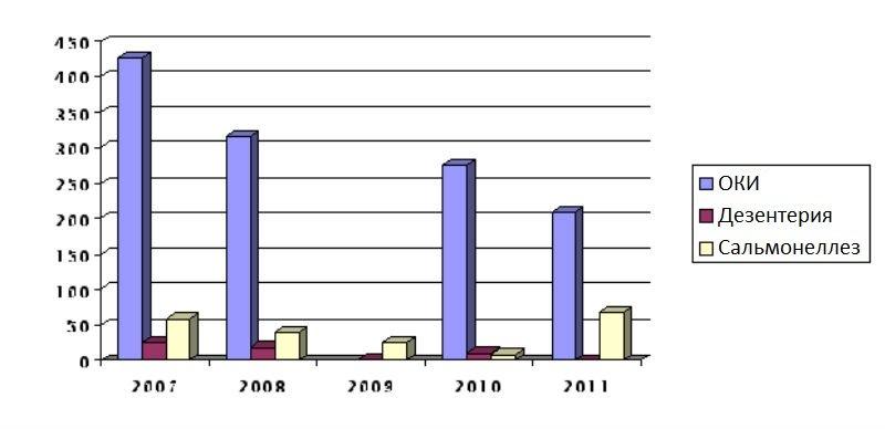 Статистика механизма передачи кишечных инфекций