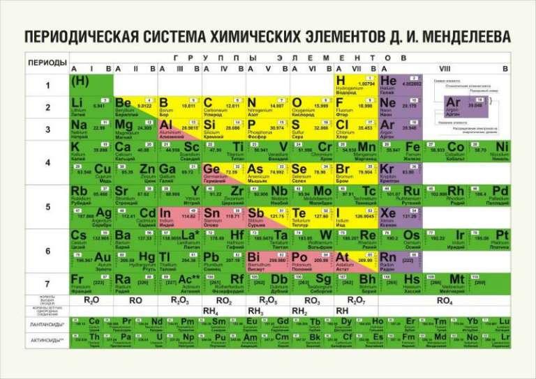Таблица Менделеева металлы и неметаллы