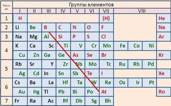 Как расположены металлы в периодической таблице Менделеева