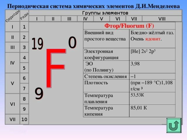 Периодическая таблица Менделеева металлы неметаллы