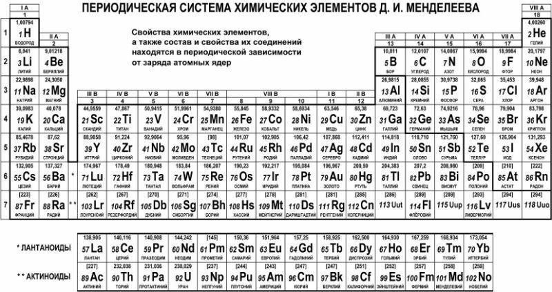 Таблица Менделеева черно белая