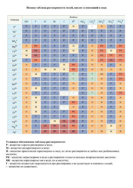 Таблица Менделеева растворимости веществ