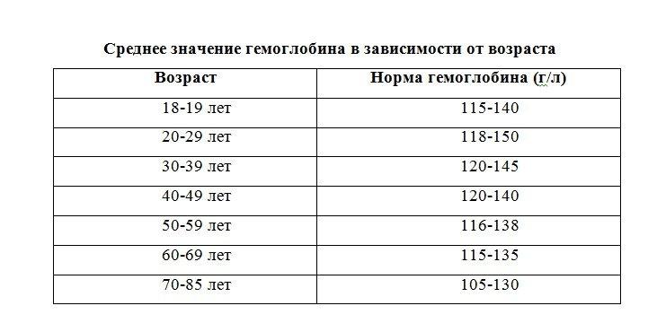 Норма гемоглобина в крови у женщин по возрасту таблица
