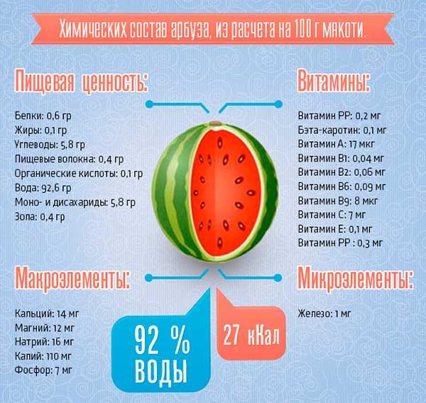 Арбуз польза и вред при диабете