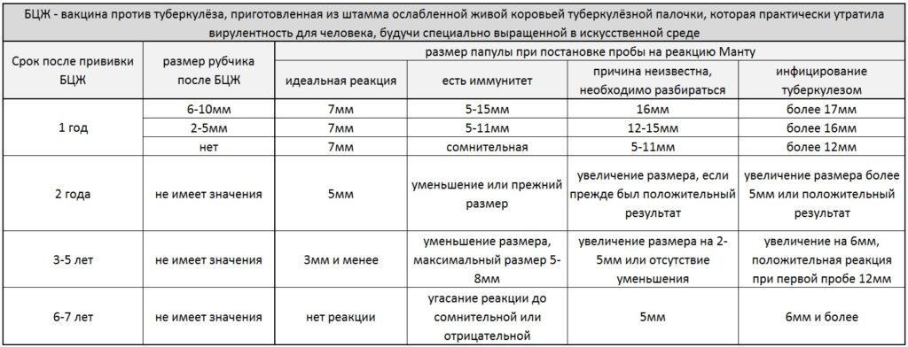 Манту на туберкулез норма размеров в таблице
