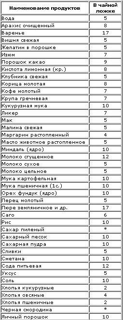 Вес продуктов в чайных ложках таблица