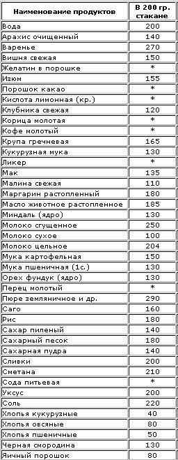 Вес продуктов в стаканах таблица