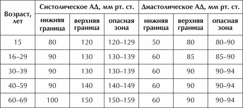 Давление человека норма по возрасту и пульс таблица