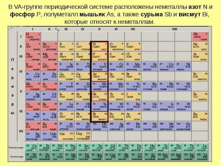 Группы периодической таблицы Менделеева