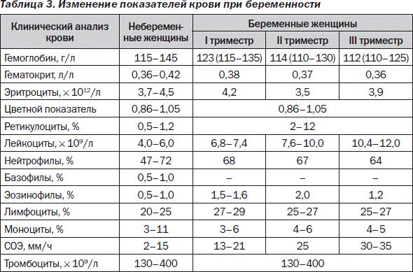 Общий анализ крови при беременности норма в таблице