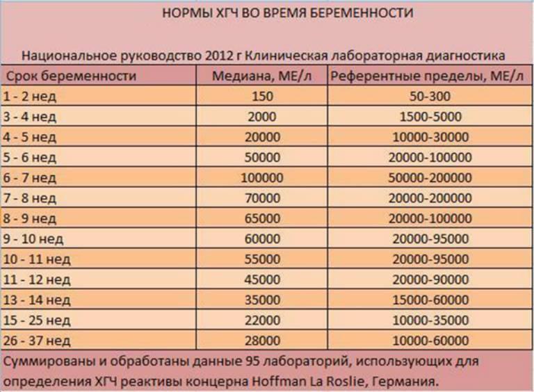 Норма ХГЧ по неделям при беременности, таблица